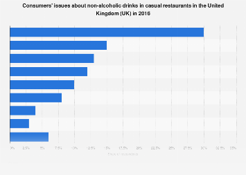 United Kingdom:  non-alcoholic drinks in casual dining restaurants 2016