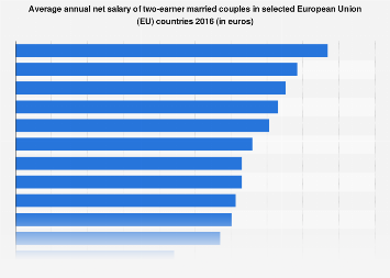 Average yearly net salaries of two-earner married couples in the European Union 2016
