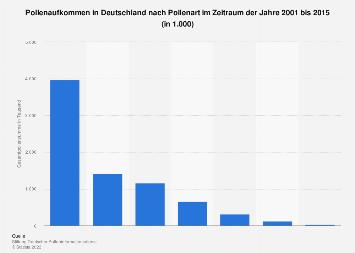 Pollenaufkommen in Deutschland nach Pollenart 2001-2015
