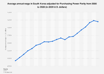 Average annual wage in South Korea 2000-2016