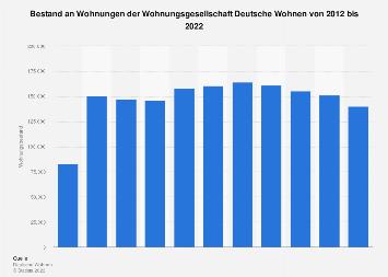 Deutsche Wohnen - Bestand an Wohnungen bis 2017