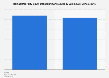 Democratic Party South Dakota primary results 2016