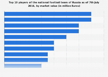 Euro 2016 Player Market Values Of Russia Statista