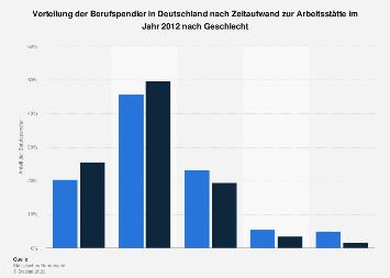 Verteilung der Berufspendler nach Zeitaufwand zur Arbeitsstätte nach Geschlecht 2012