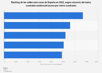 Calles más caras por el precio del metro cuadrado residencial España 2018