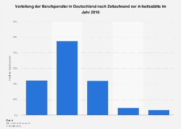 Verteilung der Berufspendler in Deutschland nach Zeitaufwand zur Arbeitsstätte 2016