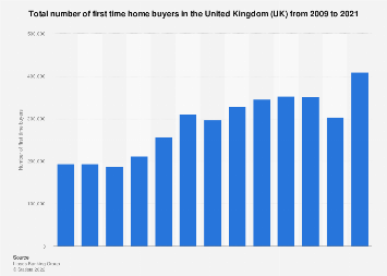 Number of first time buyers in the United Kingdom 2005-2017