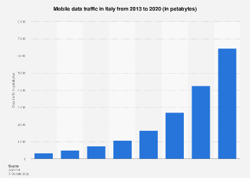 Italy: volume of mobile data traffic 2013-2018