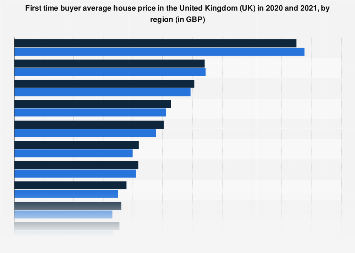 First time buyer house price in the United Kingdom 2015 and 2017, by region