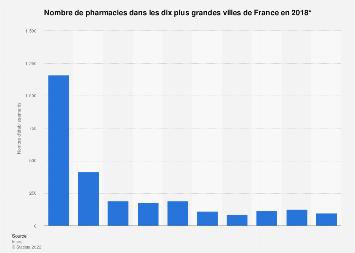 Nombre d'officines dans les plus grandes villes de France 2018