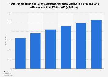 Global NFC and non-NFC mobile proximity payment users 2014-2019