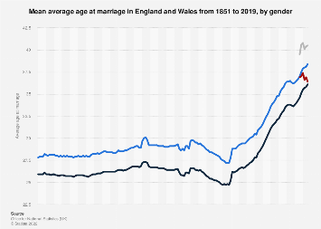 Average age of men and women at marriage in the United Kingdom 1973-2013