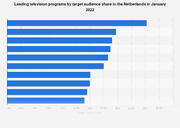 Audience leading TV shows monthly in the Netherlands 2018