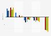 Entwicklung des Vertrauens in die Medien in der EU laut dem Net Trust Index bis 2016