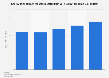 U.S. energy drink sales 2015-2018