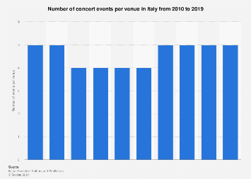 Italy: number of concert events per venue in 2010-2016