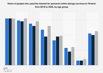 Internet usage for online storage services in Finland 2016-2017, by age group