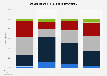 Advertising likeability in the U.S. 2016, by ethnicity