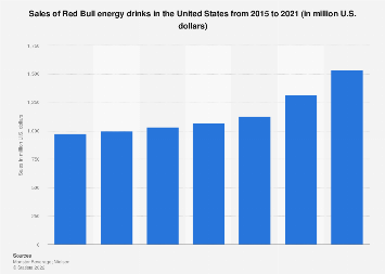 U.S. sales of Red Bull energy drinks 2015-2017