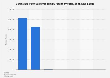Democratic Party California primary results 2016