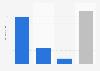 Gasto per cápita en salsas en España en 2015, por tipo