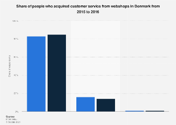 Acquiring customer service from webshops in Denmark 2015-2016