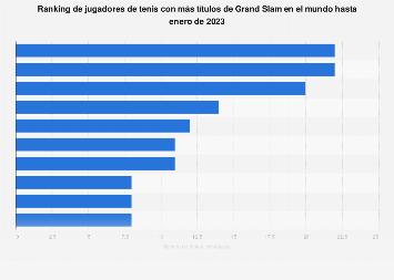 Jugadores de tenis con más títulos de Grand Slam hasta junio de 2018