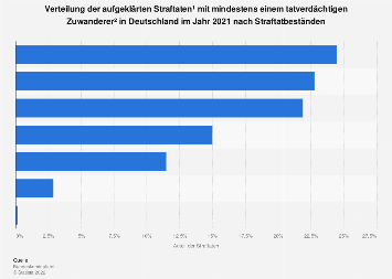 Verteilung der Straftaten von Zuwanderern in Deutschland nach Straftatbeständen 2017