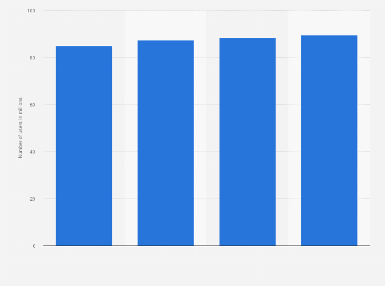 U S  Snapchat users   Statista