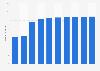 Saudi Arabia: number of Facebook users 2015-2023