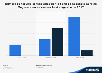 Garbiñe Muguruza: títulos conseguidos hasta noviembre de 2017