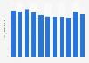 Consumo de sal de los hogares españoles en 2011-2015
