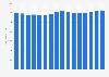 Nombre de porcins destinés à la reproduction aux États-Unis 2000-2015