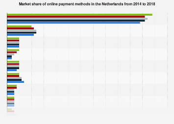 Market share of online payment methods in the Netherlands 2014-2017