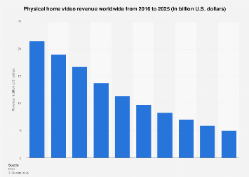 Global physical home video revenue 2012-2021