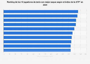 Los 10 tenistas con mejor saque, según el índice de la ATP 2018
