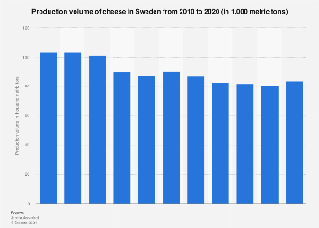 Production volume of cheese in Sweden 2007-2017