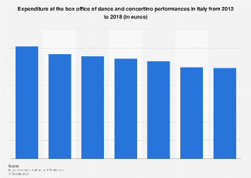 Italy: dance and concertino performances box office expenditure 2012-2016