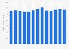 Production de dindes aux États-Unis 2001-2013