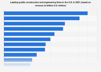 Major U.S. public construction companies based on revenue 2017