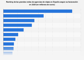 Principales redes de agencias de viajes según su facturación en España 2017
