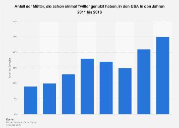Umfrage zur Nutzung von Twitter durch Mütter in den USA bis 2018
