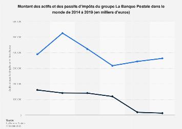 Actifs et passifs d'impôts du groupe La Banque Postale 2014-2017