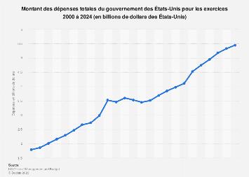 Dépenses totales du gouvernement des États-Unis 2000-2024