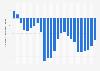 Niveau d'excédent ou de déficit budgétaire du gouvernement des États-Unis 2000-2024
