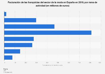 Moda: facturación de franquicias operativas en España en 2017, por rama