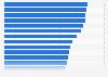 Porcentaje de particulares en la UE que usó Internet via UMTS(3G) 2015, por país