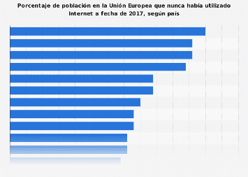 Porcentaje de población en la UE que no ha usado Internet a fecha de 2017, según país