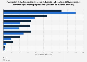 Franquicias de moda: facturación en España en 2018, por rama y tipo de local