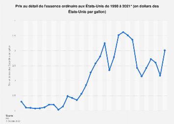 Prix de détail de l'essence aux États-Unis 1990-2018